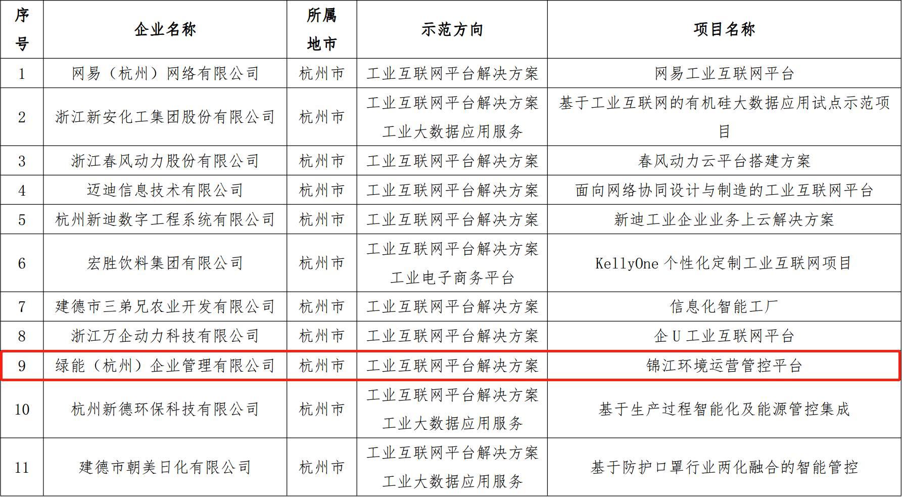 锦江环境运营管控平台入选2018年省级制造业与互联网融合发展试点示范企业