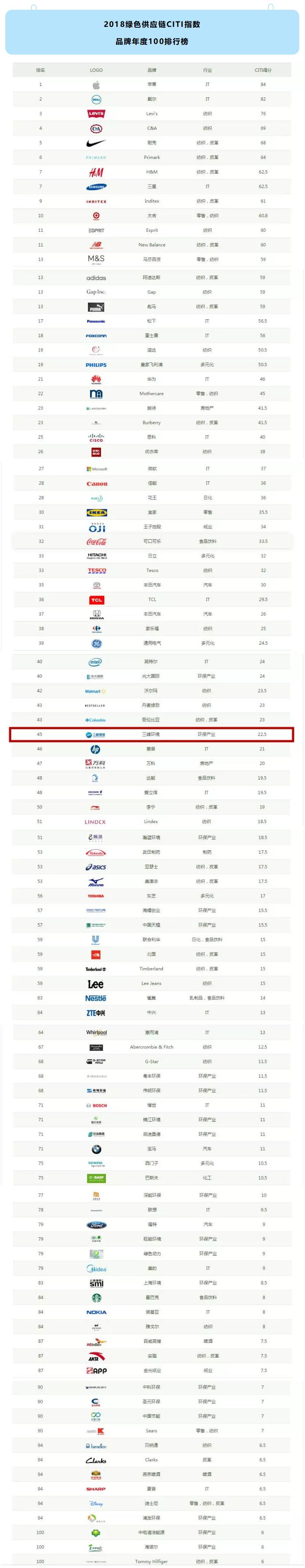三峰环境入榜绿色供应链CITI指数2018年度报告,品牌排名领跑环保行业